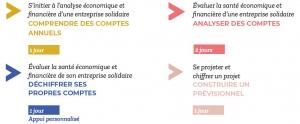 Formation gestion économique et financière - entreprise de l'ESS 1